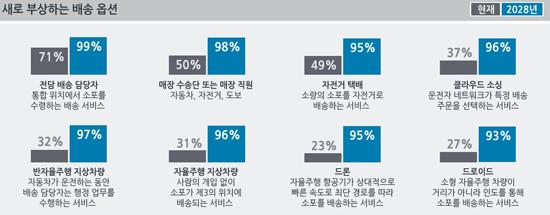 """""""아태지역 택배 2028년까지 2시간 내 배송"""""""